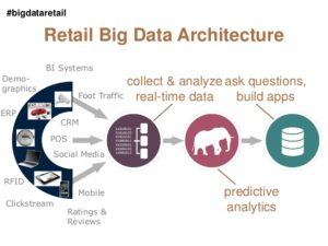 webinar-high-speed-retail-analytics-19-638