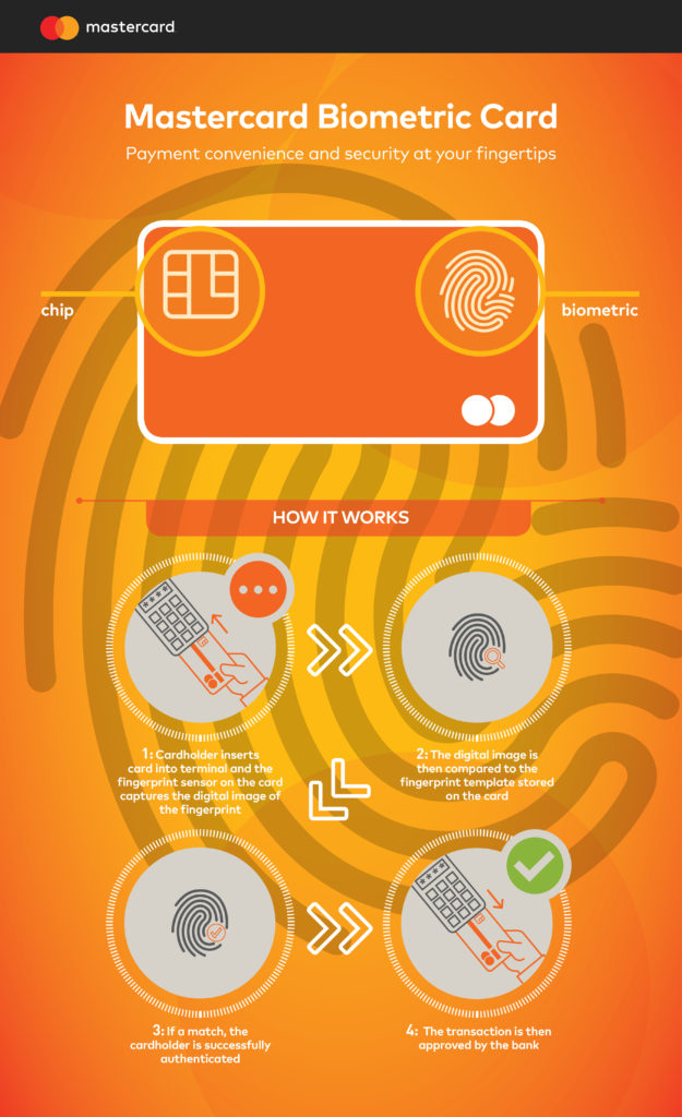 BASYS-Mastercard-Biometric-Card-Infographic