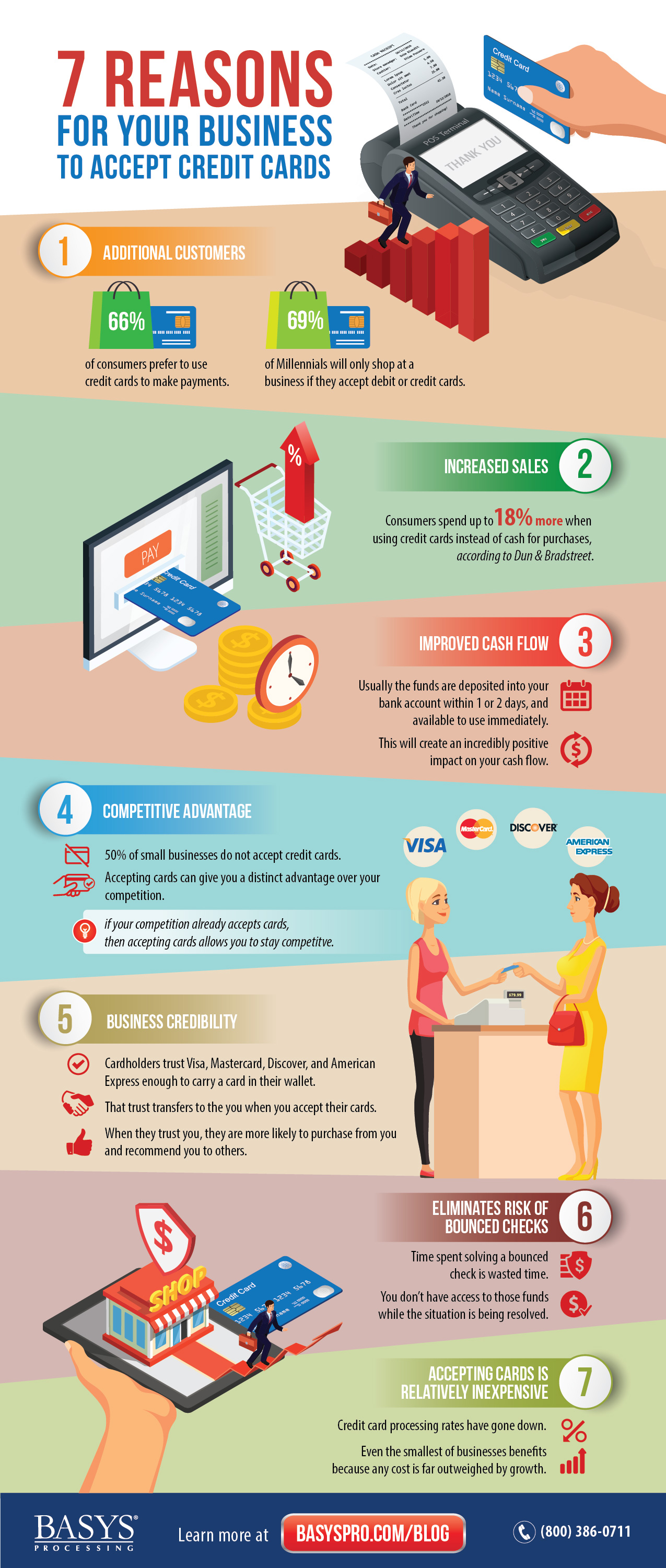 BASYS - 7 Reasons to Accept Credit Cards