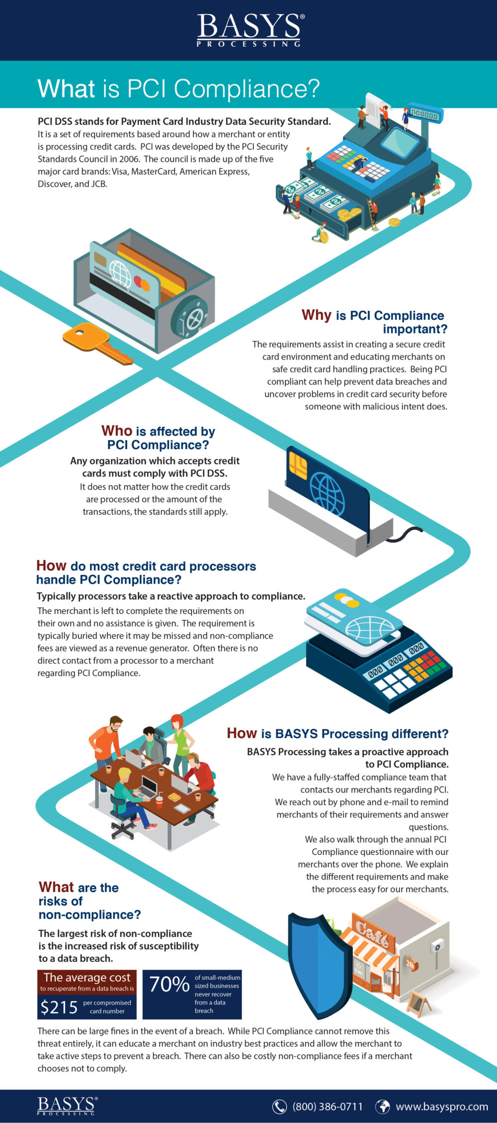BASYS-Infographic-What-is-PCI-Compliance
