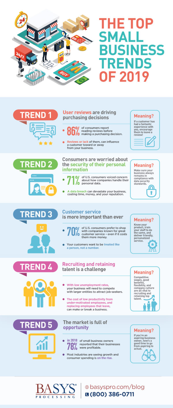 The Top Small Business Trends of 2019