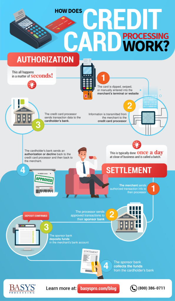 Infographic-How Does Credit Card Processing Work?