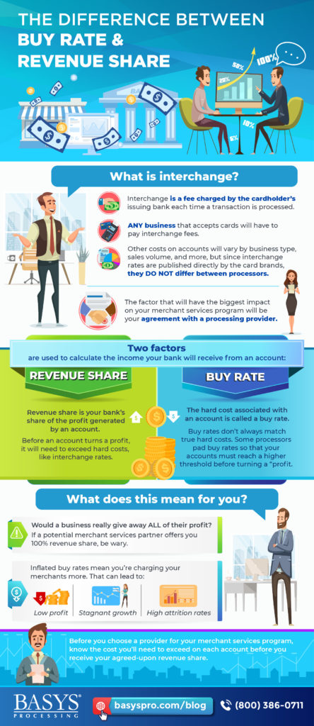 Infographic-The Difference Between Buy Rate and Revenue Share