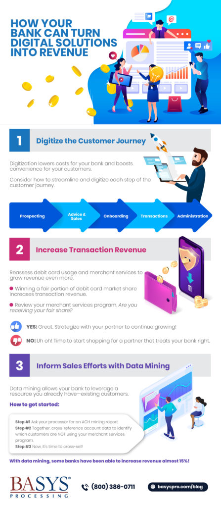 How Banks Can Turn Digital Solutions into Revenue-Infographic
