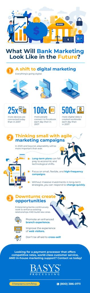 Infographic - What Will Bank Marketing Look Like in the Future